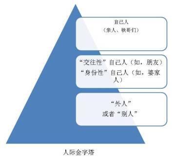 人际金字塔